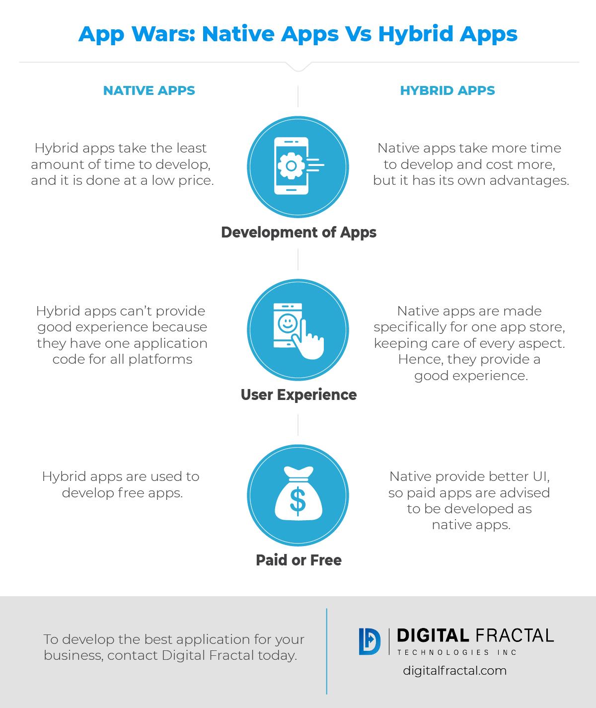 App Wars-Native Apps Vs Hybrid Apps